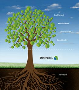 Ein Standard für die Datenhaltung in der Biobranche